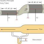Venturi-cső gyártás